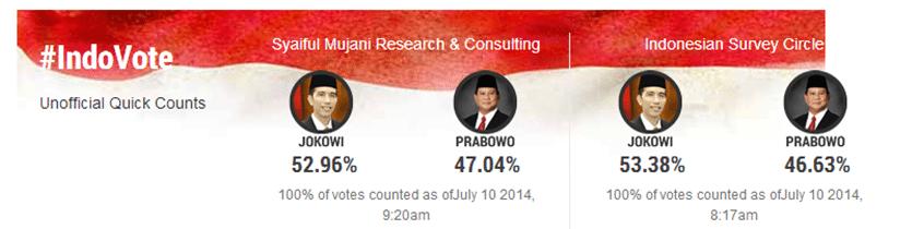 Indo vote 10 July