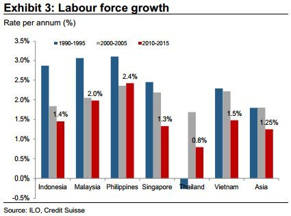 ASEANLabourGrowth