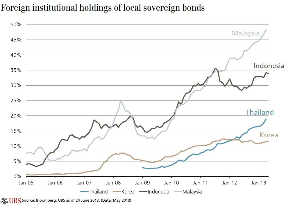 foreign-institutional-holdings-of-local-bonds