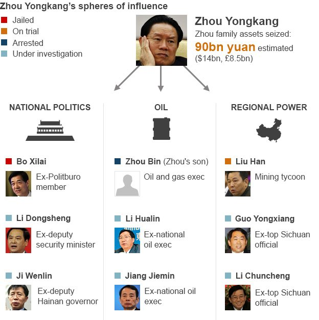 Chinese investigations