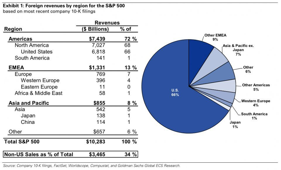 S&P foreign earnings