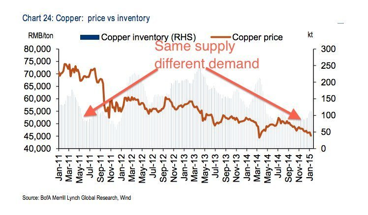 chinese copper demand collapse