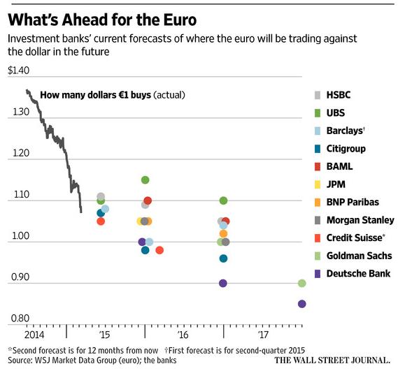 Euro US forecast