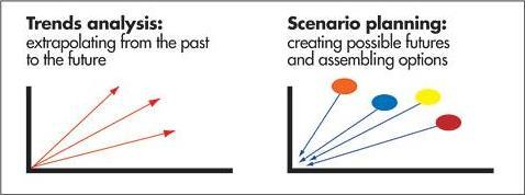 Scenario vs trends