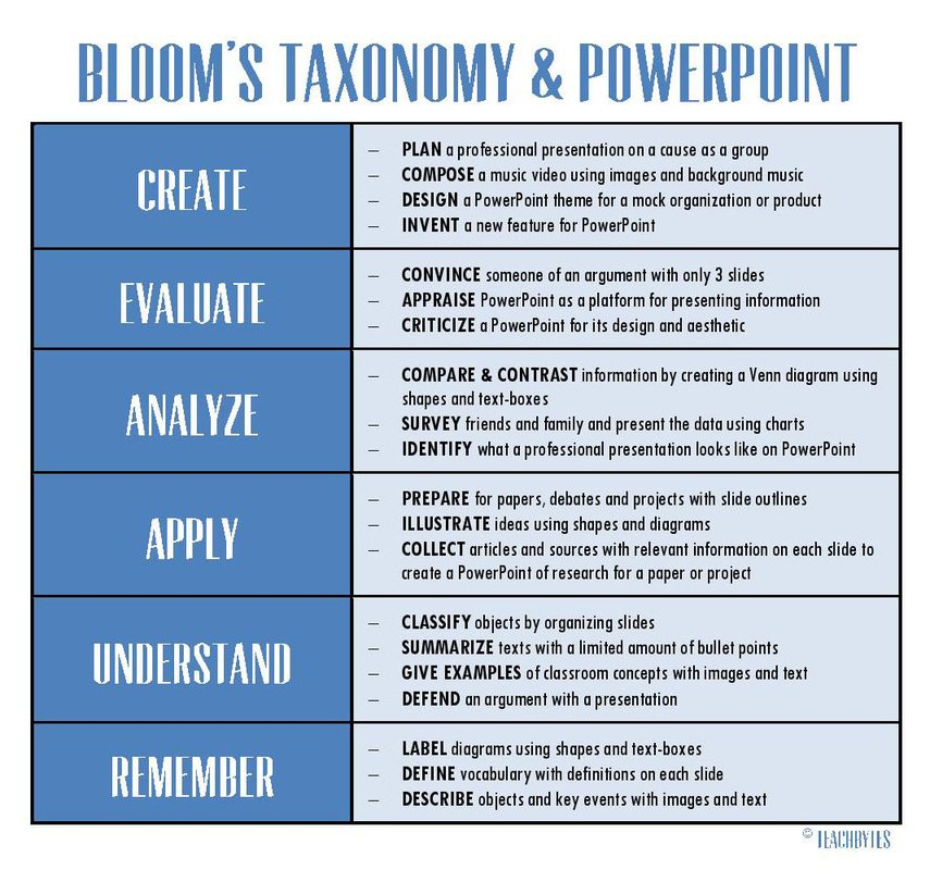 Bloom and Powerpoint