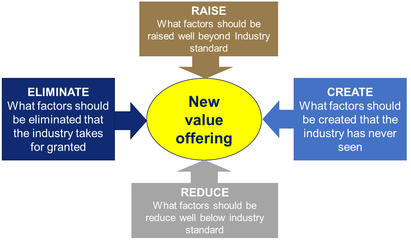 creating a new value offering