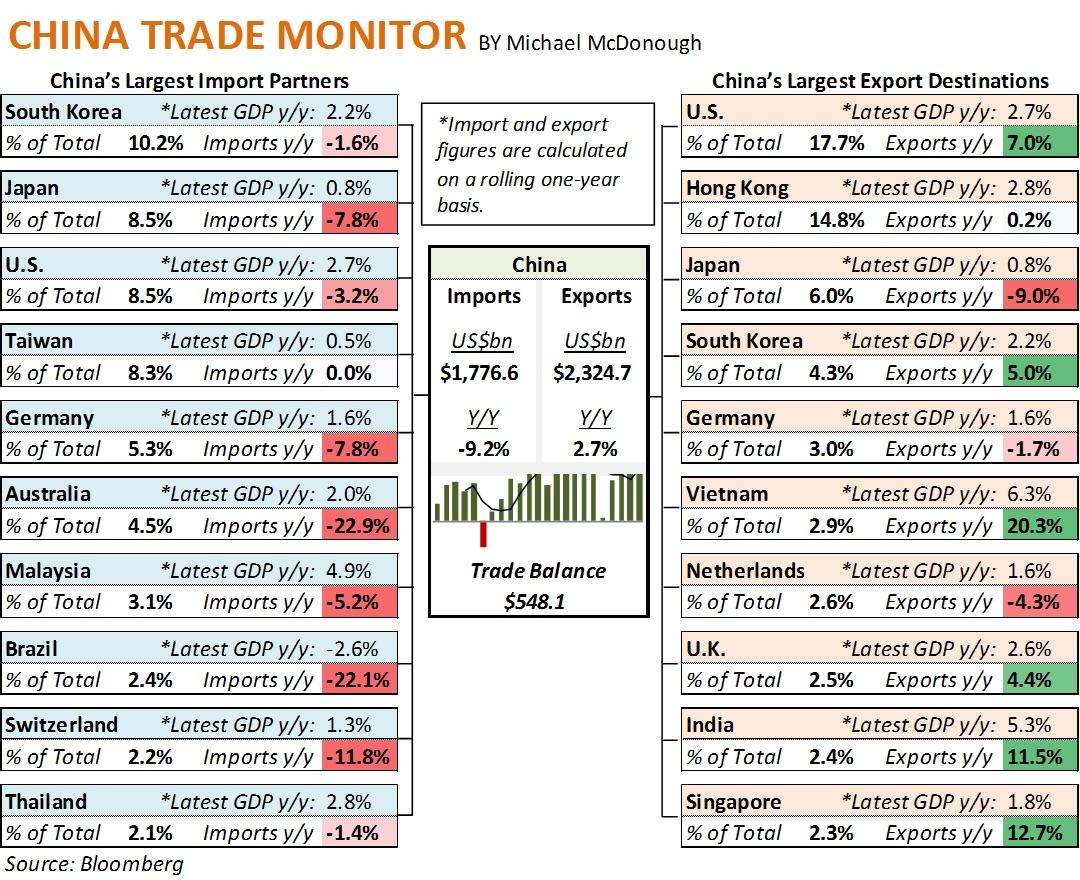 China imports & exports. Bloomberg.com
