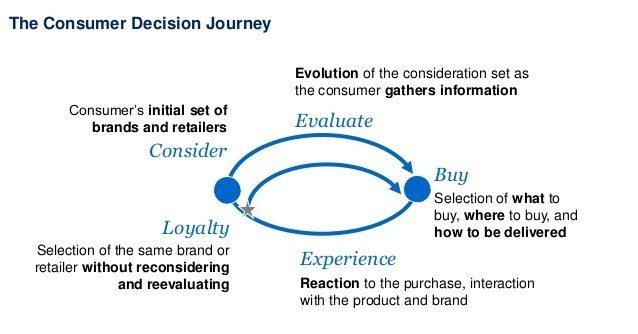 consumer-decision-journey