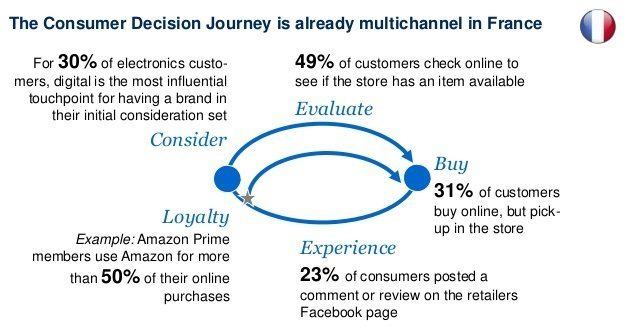 consumer-decision-journeys-france