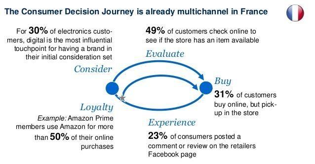 consumer-decision-journeys-france