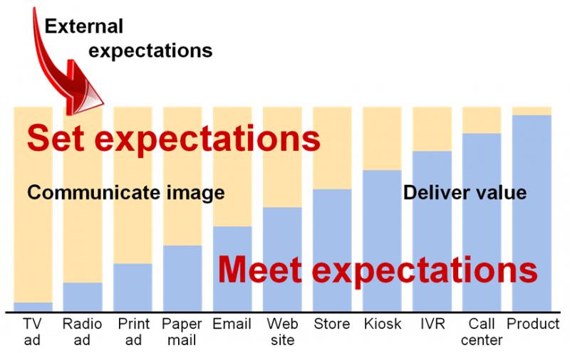 setmeetexpectations