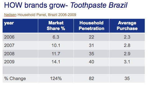 toothpaste penetration brazil 2
