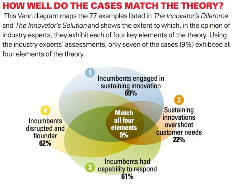 how much of disruption does theory explain
