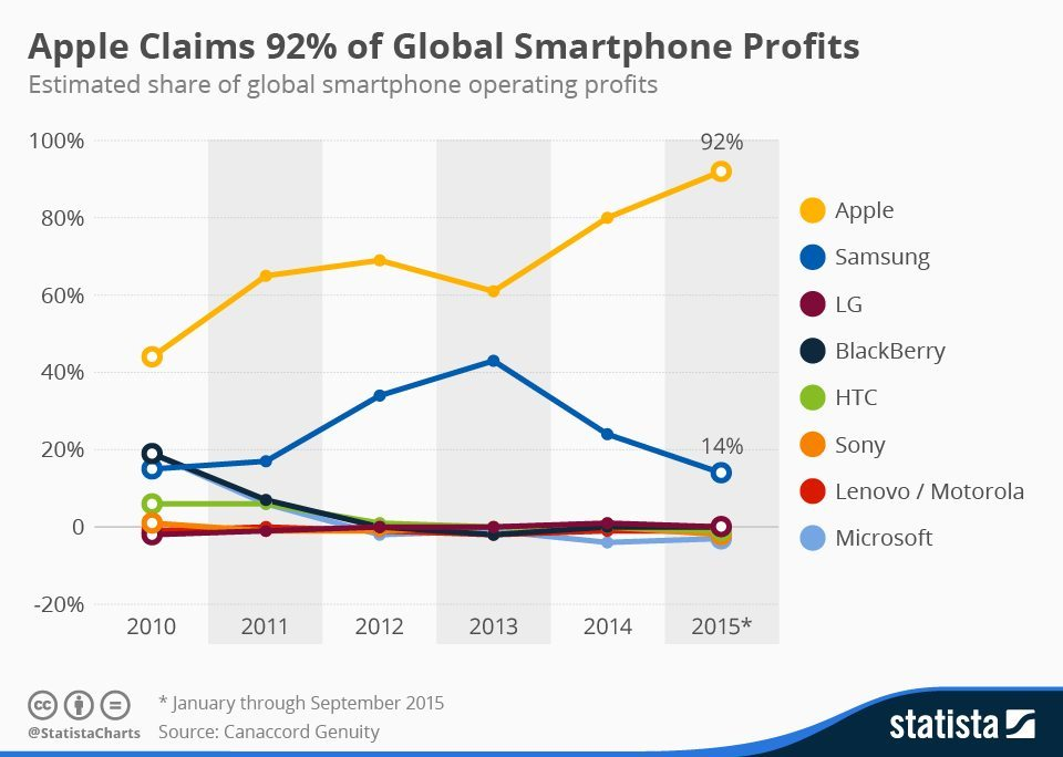 mobile phone share of profits 2010-2015