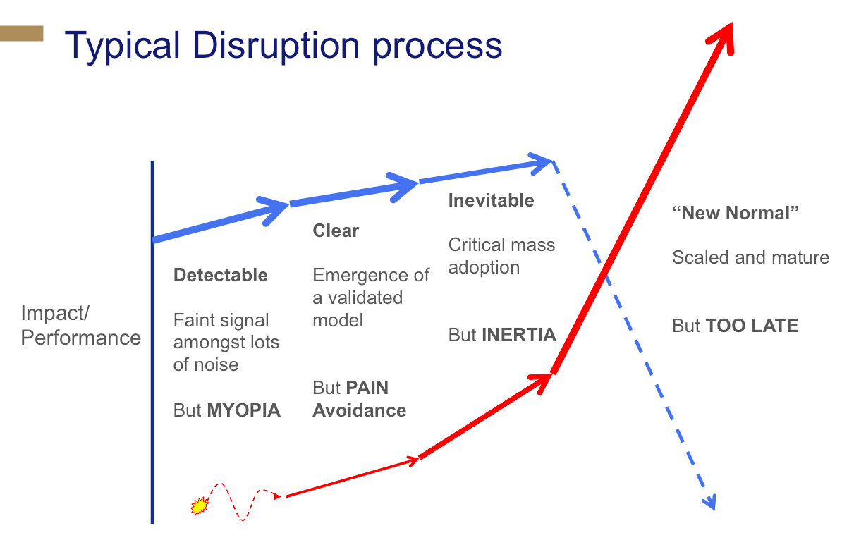 typical disruption process