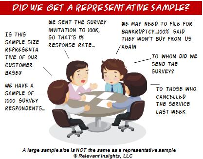 Representative-sample