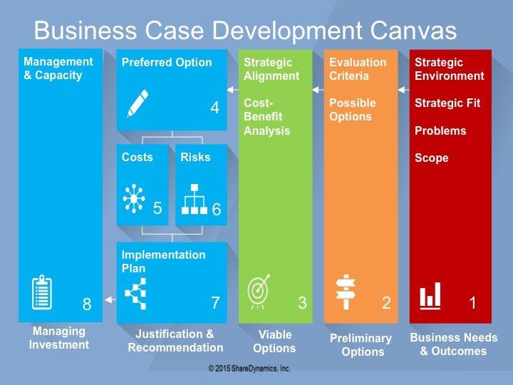 business-case-development-canvas