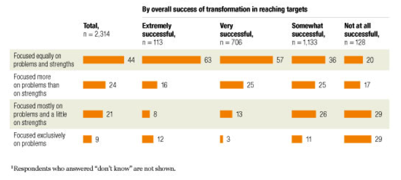 mckinsey-global-transformation-survey-2008