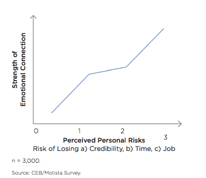 As perceived risks increase, Brand influenced choice increases