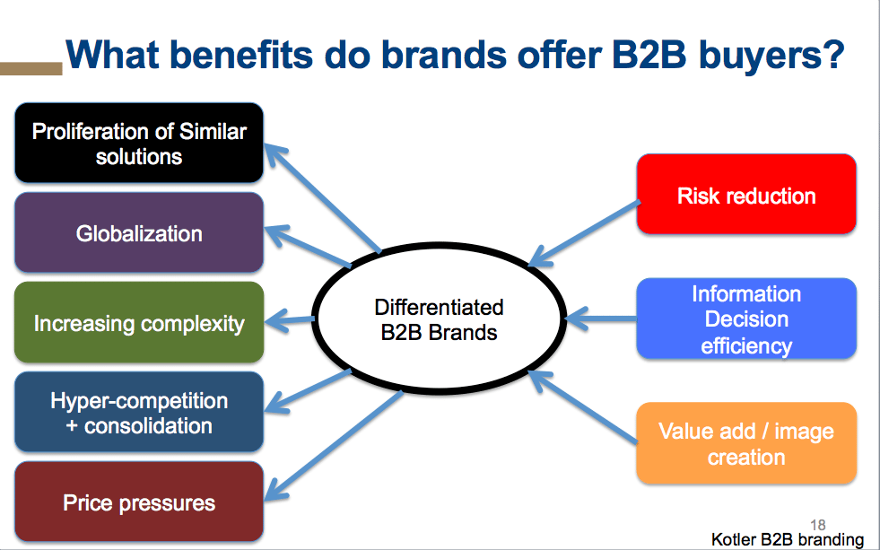 benefits brands offer