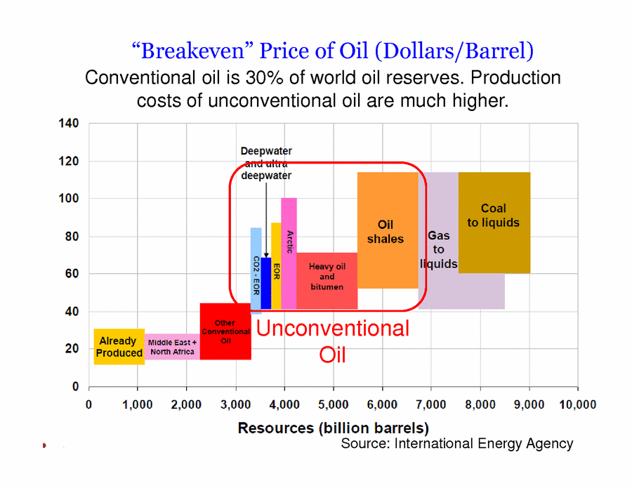 breakeven price of oil